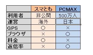 PCMAXとスマともの比較表